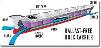 Système sans ballast